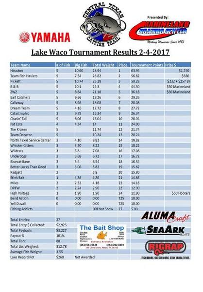 Ctct lake waco tournament feb 4th 2017 catfishing for Fishing tournaments in texas 2017