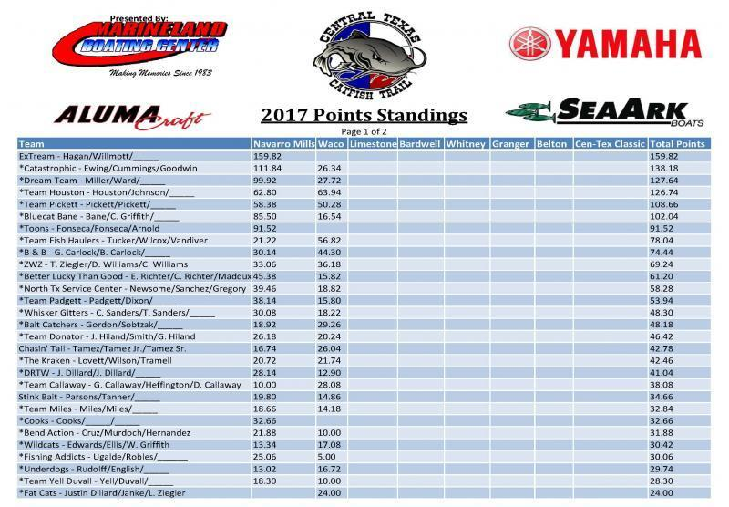 Ctct 2017 tournament schedule catfishing texas fishing for Fishing tournaments in texas 2017